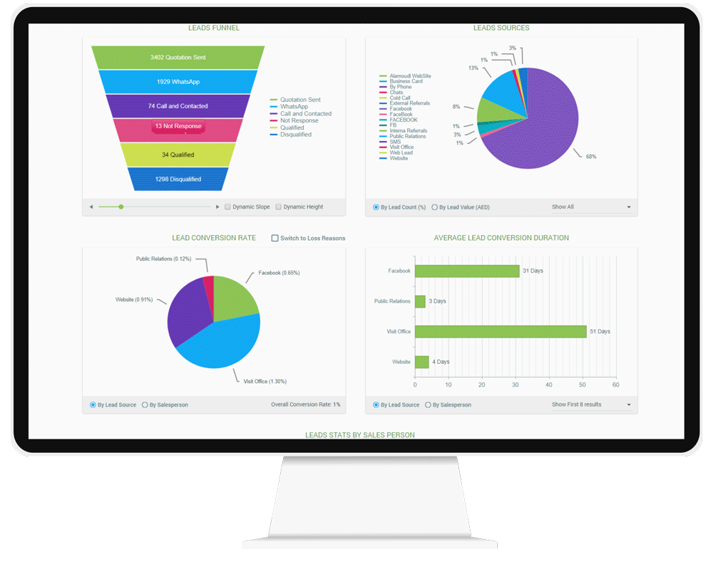 CorporateStack CRM Dashboards