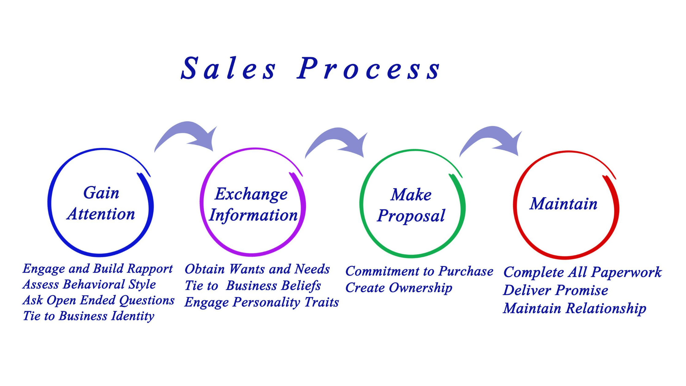 CRM sale process management